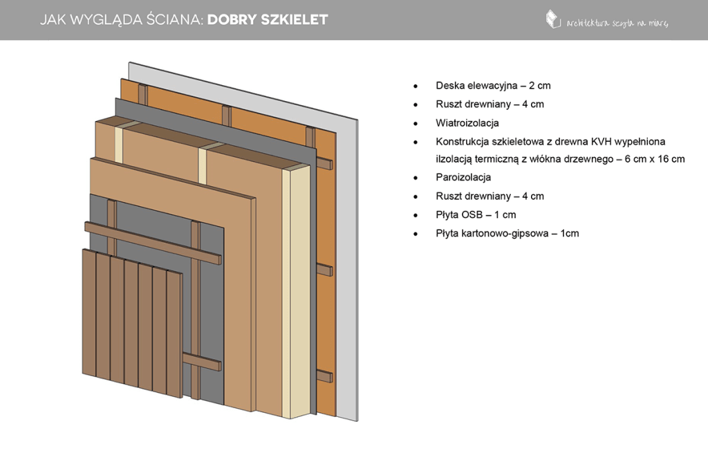 DOBRY-SZKIELET
